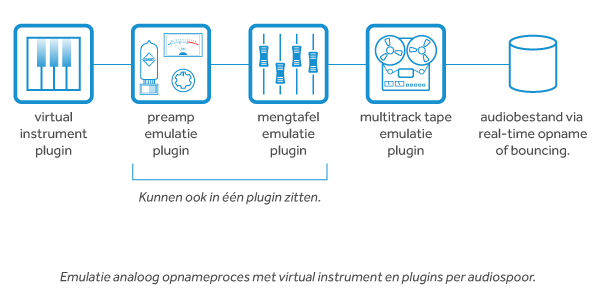 Virtueel instrument in analoge workflow emulatie | everlearn