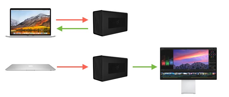 Mogelijke aansluitingen van een eGPU op een Macbook pro